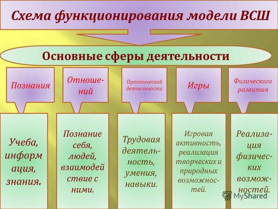 Схема функционирования модели ВСШ Основные сферы деятельности Познания Отноше - ний Практической деятельности Игры Физического развития Учеба, информ ация, знания. Познание себя, людей, взаимодей ствие с ними. Трудовая деятель - ность, умения, навыки