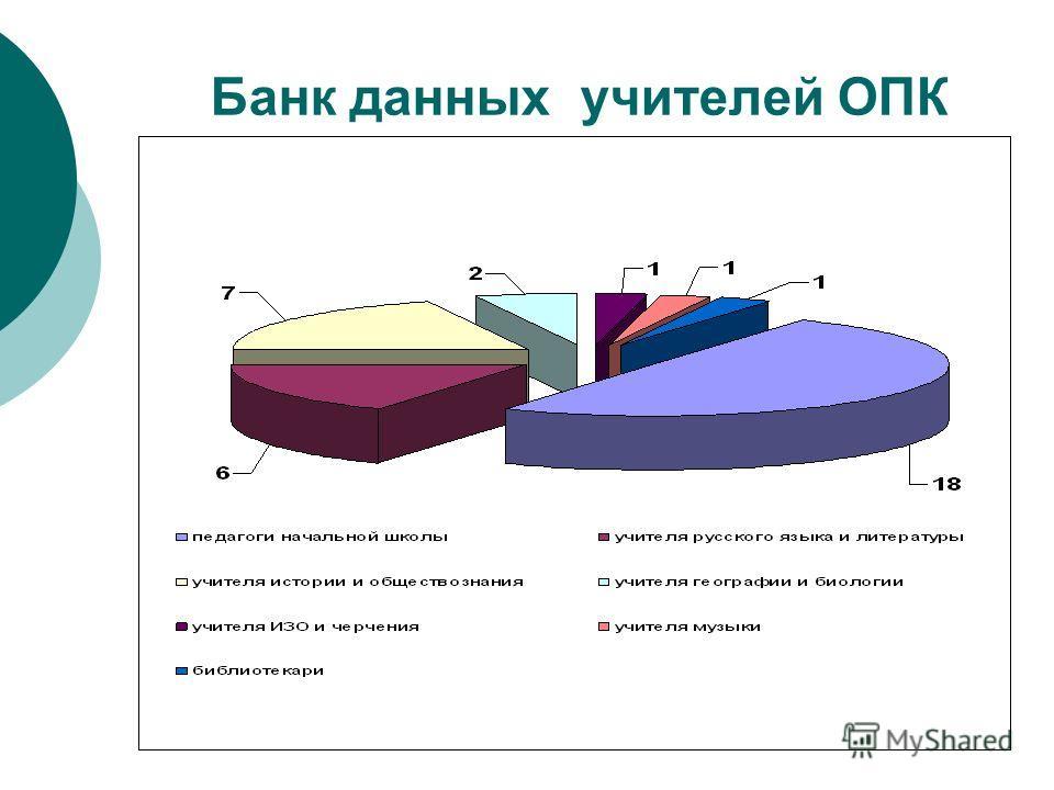 Банк данных учителей ОПК