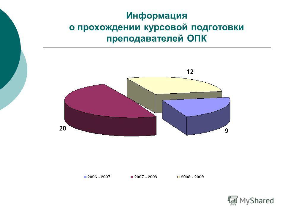 Информация о прохождении курсовой подготовки преподавателей ОПК