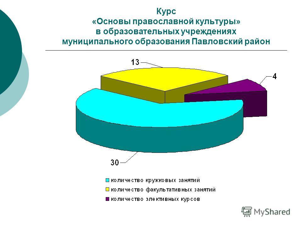 Курс «Основы православной культуры» в образовательных учреждениях муниципального образования Павловский район