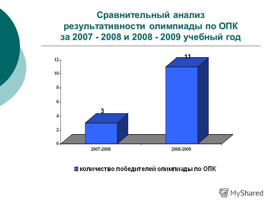 Сравнительный анализ результативности олимпиады по ОПК за 2007 - 2008 и 2008 - 2009 учебный год