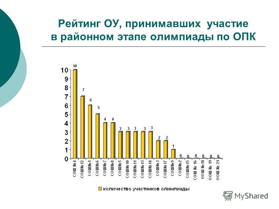 Рейтинг ОУ, принимавших участие в районном этапе олимпиады по ОПК