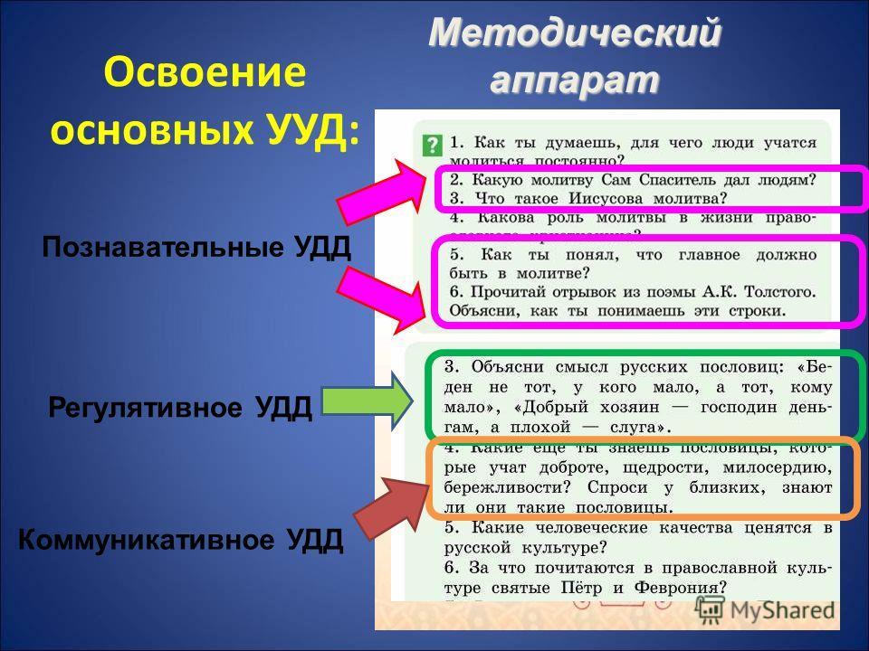 Методический аппарат Познавательные УДД Регулятивное УДД Коммуникативное УДД Освоение основных УУД: