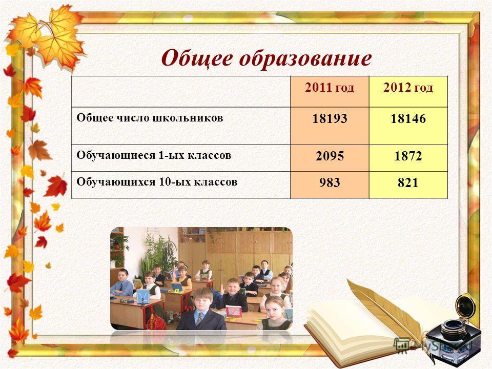 Общее образование 2011 год2012 год Общее число школьников 1819318146 Обучающиеся 1-ых классов 20951872 Обучающихся 10-ых классов 983821
