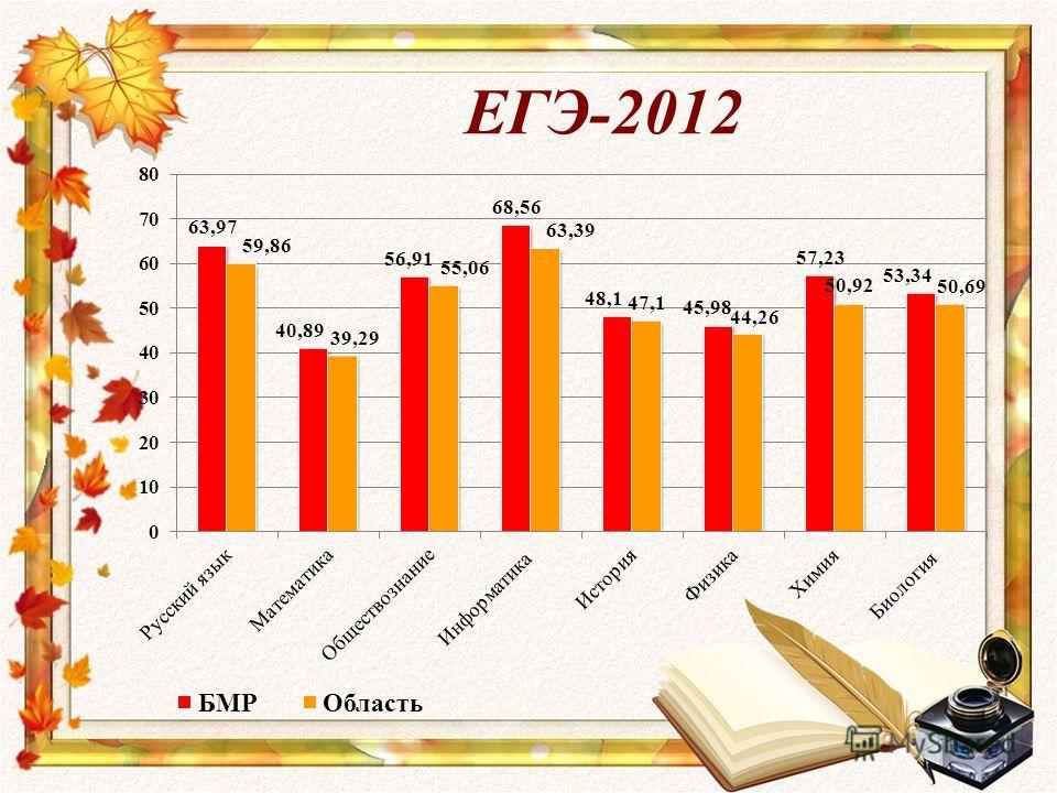 ЕГЭ-2012
