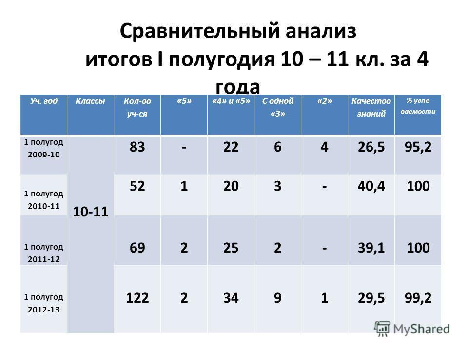 Сравнительный анализ итогов I полугодия 10 – 11 кл. за 4 года Уч. годКлассы Кол-во уч-ся «5»«4» и «5» С одной «3» «2» Качество знаний % успе ваемости 1 полугод 2009-10 10-11 83-226426,595,2 1 полугод 2010-11 521203-40,4100 1 полугод 2011-12 692252-39