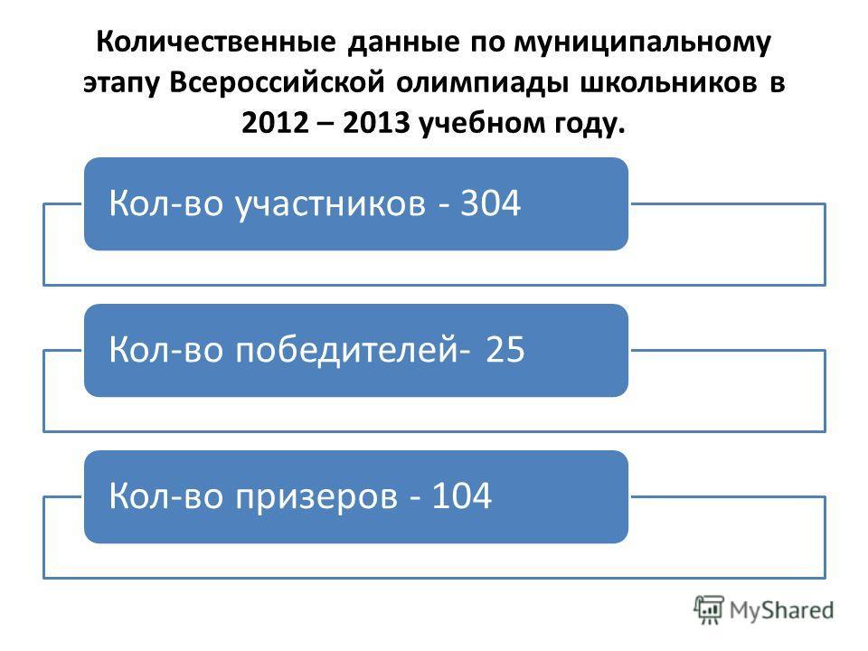 Количественные данные по муниципальному этапу Всероссийской олимпиады школьников в 2012 – 2013 учебном году. Кол-во участников - 304Кол-во победителей- 25Кол-во призеров - 104