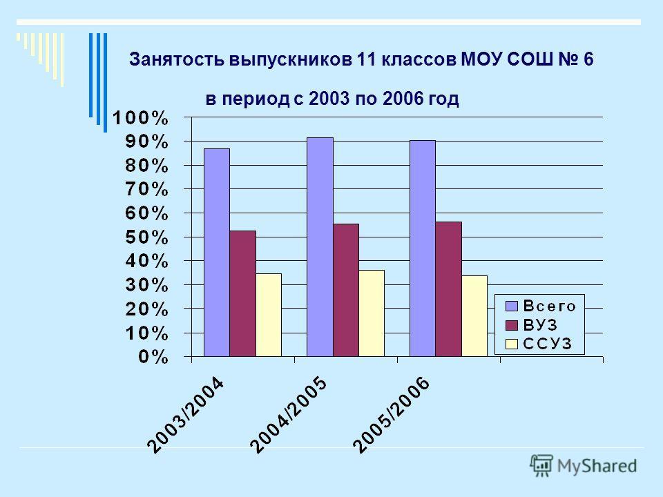 Занятость выпускников 11 классов МОУ СОШ 6 в период с 2003 по 2006 год