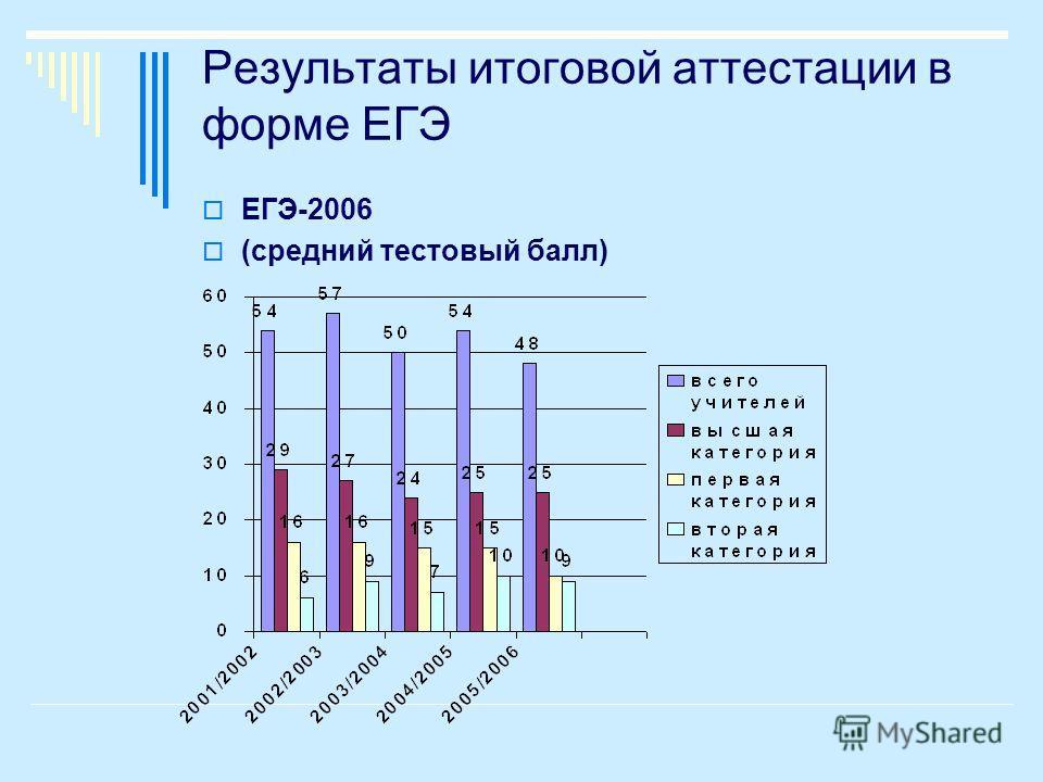 Результаты итоговой аттестации в форме ЕГЭ ЕГЭ-2006 (средний тестовый балл) ЕГЭ-2006 (средний тестовый балл)