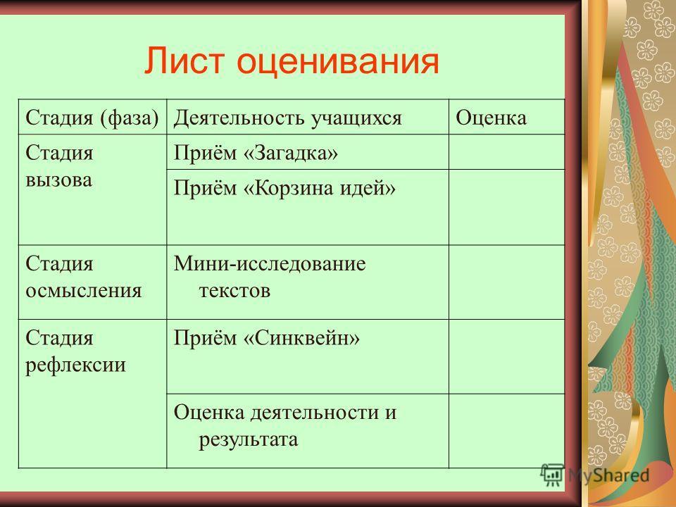 Лист оценивания Стадия (фаза)Деятельность учащихсяОценка Стадия вызова Приём «Загадка» Приём «Корзина идей» Стадия осмысления Мини-исследование текстов Стадия рефлексии Приём «Синквейн» Оценка деятельности и результата