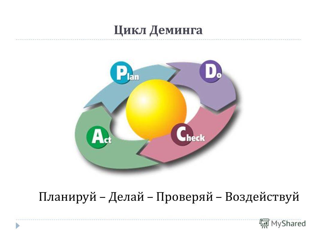 Цикл Деминга Планируй – Делай – Проверяй – Воздействуй