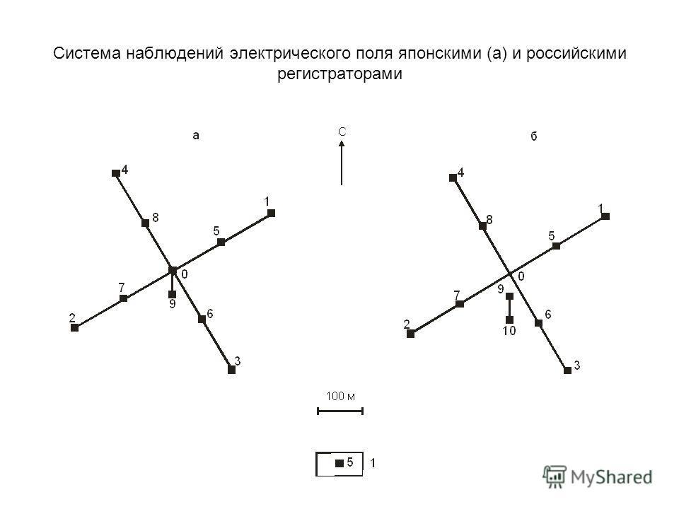 Система наблюдений электрического поля японскими (а) и российскими регистраторами