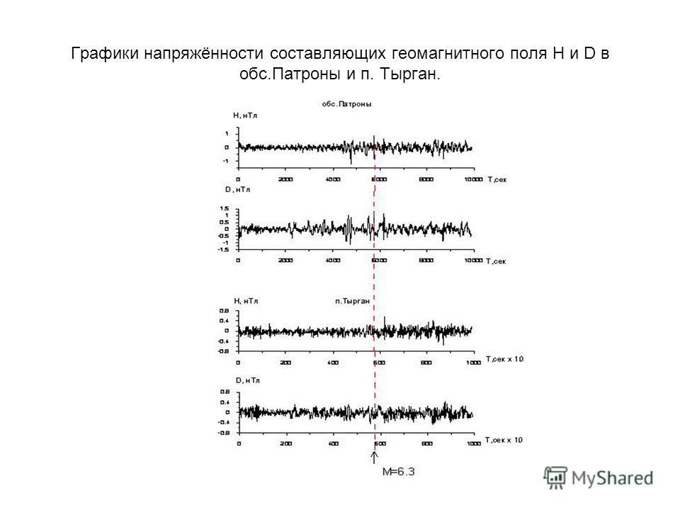 Графики напряжённости составляющих геомагнитного поля Н и D в обс.Патроны и п. Тырган.
