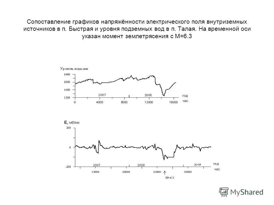 Сопоставление графиков напряжённости электрического поля внутриземных источников в п. Быстрая и уровня подземных вод в п. Талая. На временной оси указан момент землетрясения с М=6.3
