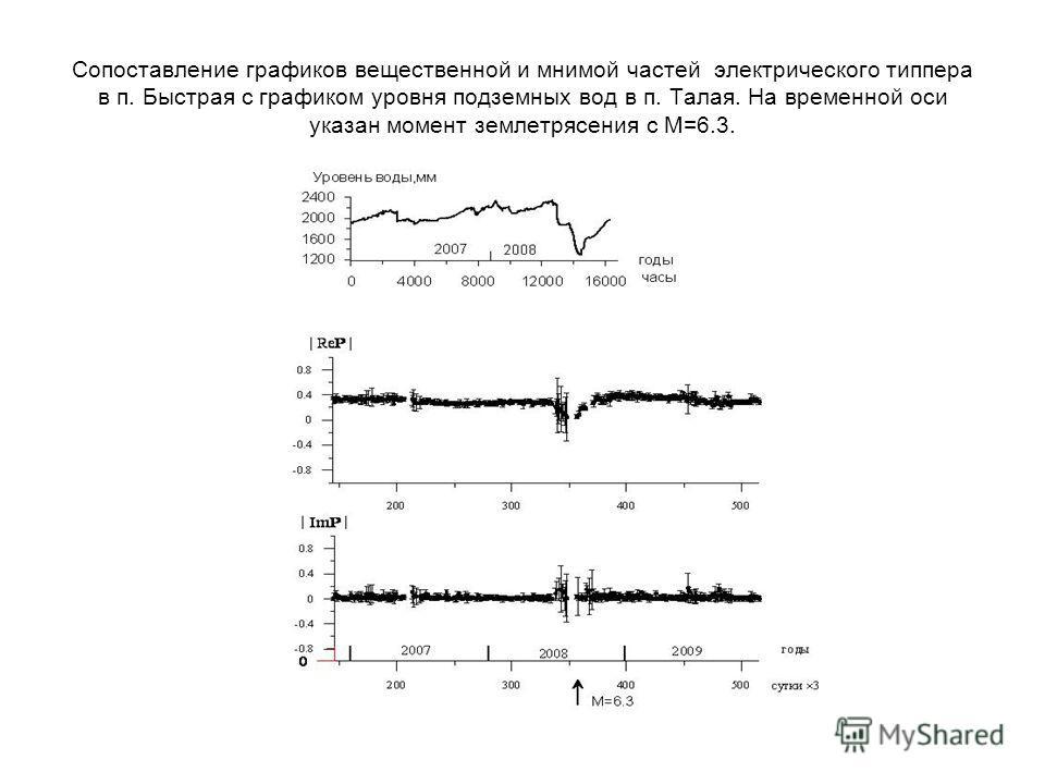 Сопоставление графиков вещественной и мнимой частей электрического типпера в п. Быстрая с графиком уровня подземных вод в п. Талая. На временной оси указан момент землетрясения с М=6.3.