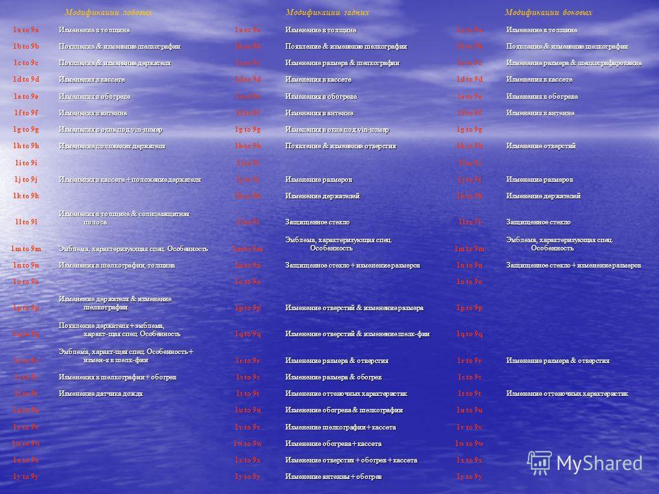 Модификации лобовыхМодификации заднихМодификации боковых 1a to 9a Изменение в толщине 1a to 9a Изменение в толщине 1a to 9a Изменение в толщине 1b to 9b Появление & изменение шелкографии 1b to 9b Появление & изменение шелкографии 1b to 9b Появление &