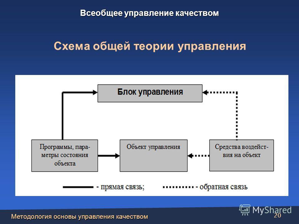 Методология основы управления качеством 20 Схема общей теории управления Всеобщее управление качеством