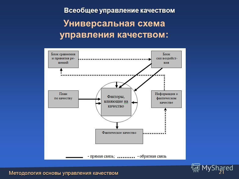 Методология основы управления качеством 21 Универсальная схема управления качеством: Всеобщее управление качеством