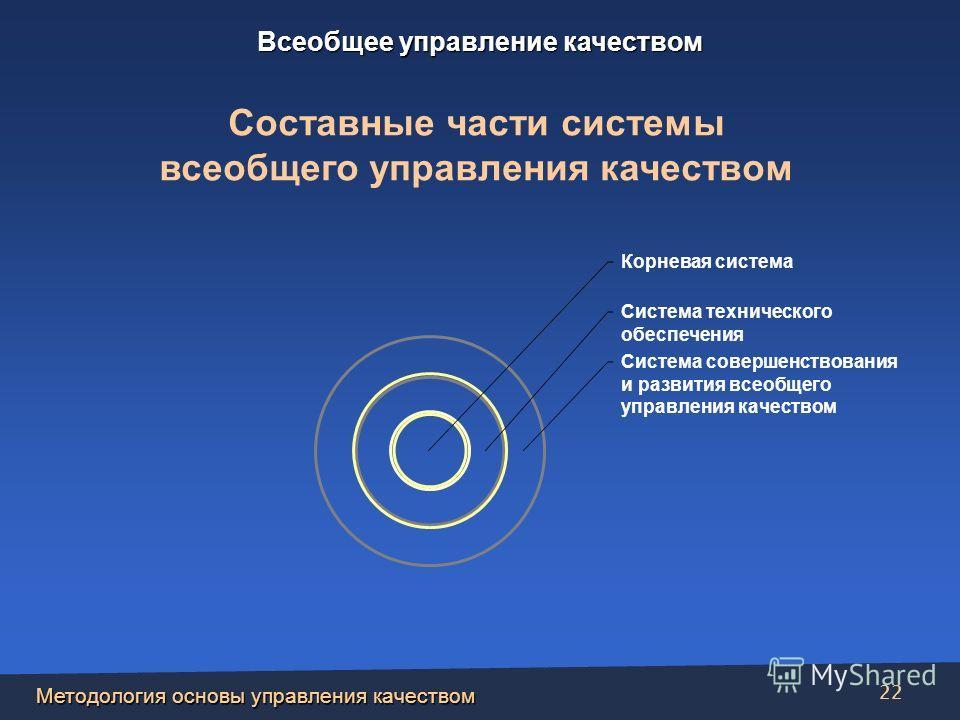 Методология основы управления качеством 22 Корневая система Система технического обеспечения Система совершенствования и развития всеобщего управления качеством Составные части системы всеобщего управления качеством Всеобщее управление качеством