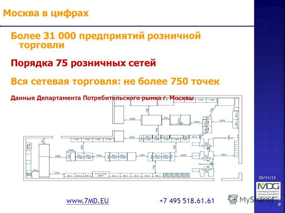 25/11/13 10 www.7MD.EUwww.7MD.EU +7 495 518.61.61 Москва в цифрах Более 31 000 предприятий розничной торговли Порядка 75 розничных сетей Вся сетевая торговля: не более 750 точек Данные Департамента Потребительского рынка г. Москвы