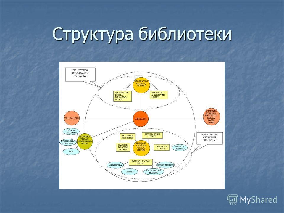 Cтруктура библиотеки