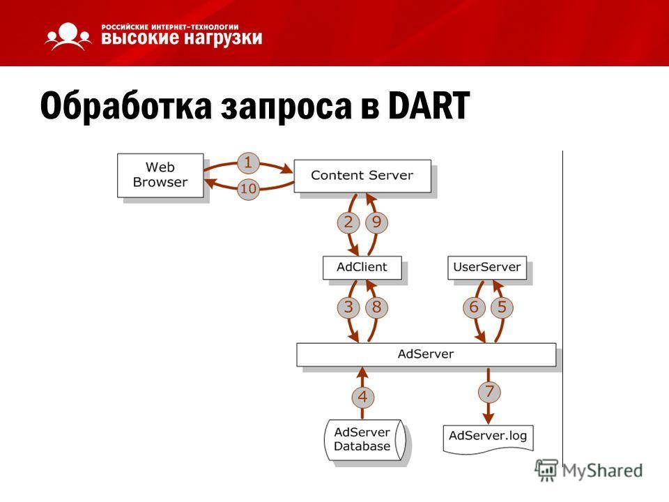 Обработка запроса в DART