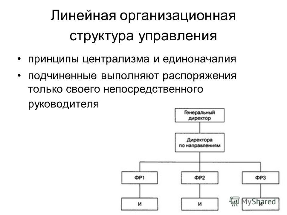 Линейная организационная структура управления принципы централизма и единоначалия подчиненные выполняют распоряжения только своего непосредственного руководителя