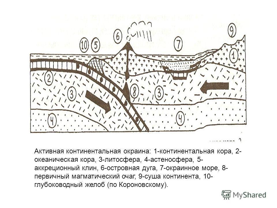 Активная континентальная окраина: 1-континентальная кора, 2- океаническая кора, 3-литосфера, 4-астеносфера, 5- аккреционный клин, 6-островная дуга, 7-окраинное море, 8- первичный магматический очаг, 9-суша континента, 10- глубоководный желоб (по Коро