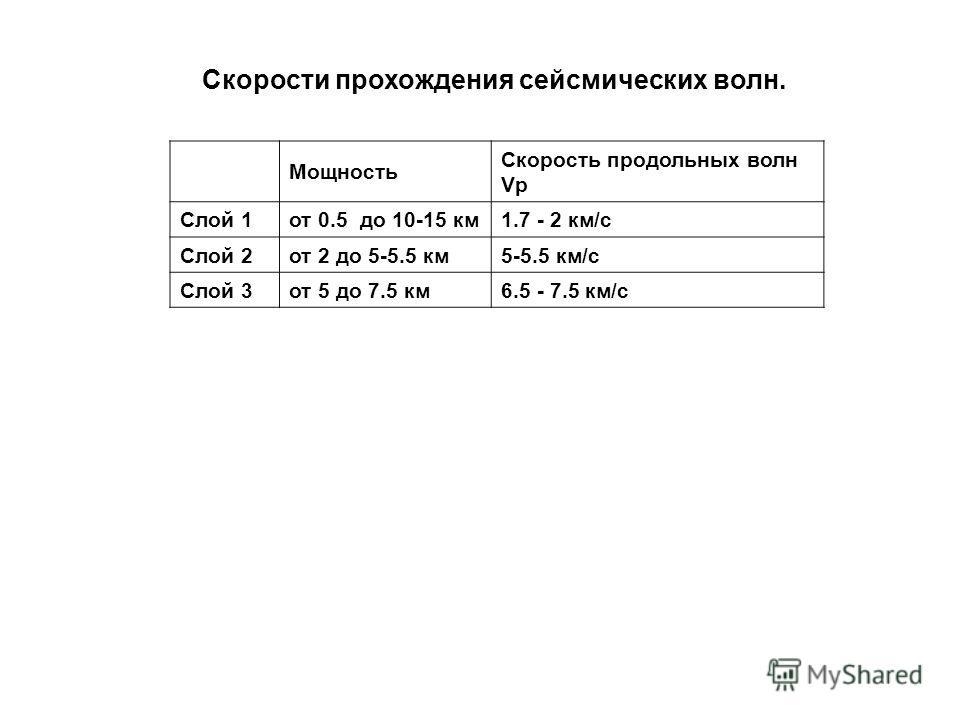 Мощность Скорость продольных волн Vp Слой 1от 0.5 до 10-15 км1.7 - 2 км/с Слой 2от 2 до 5-5.5 км5-5.5 км/с Слой 3от 5 до 7.5 км6.5 - 7.5 км/с Скорости прохождения сейсмических волн.