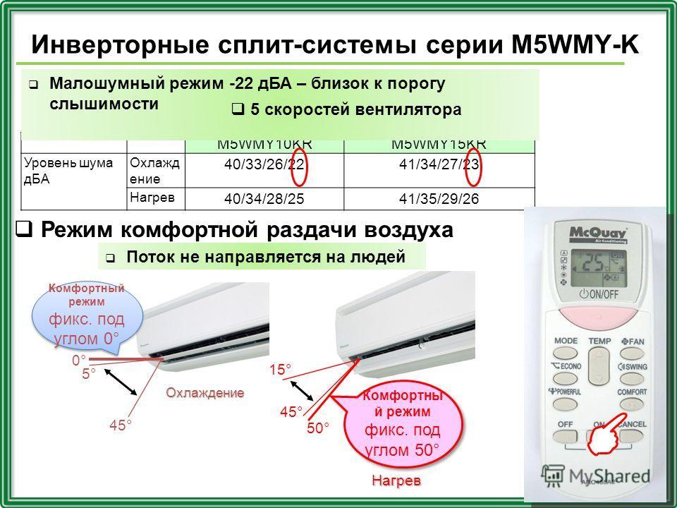 M5WMY10KRM5WMY15KR Уровень шума дБА Охлажд ение 40/33/26/2241/34/27/23 Нагрев 40/34/28/2541/35/29/26 Малошумный режим -22 дБА – близок к порогу слышимости Инверторные сплит-системы серии M5WMY-K Режим комфортной раздачи воздуха Поток не направляется
