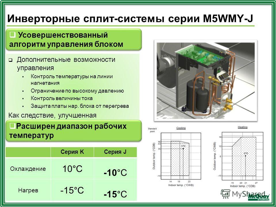 Инверторные сплит-системы серии M5WMY-J Дополнительные возможности управления Контроль температуры на линии нагнетания Ограничение по высокому давлению Контроль величины тока Защита платы нар. блока от перегрева Как следствие, улучшенная производител