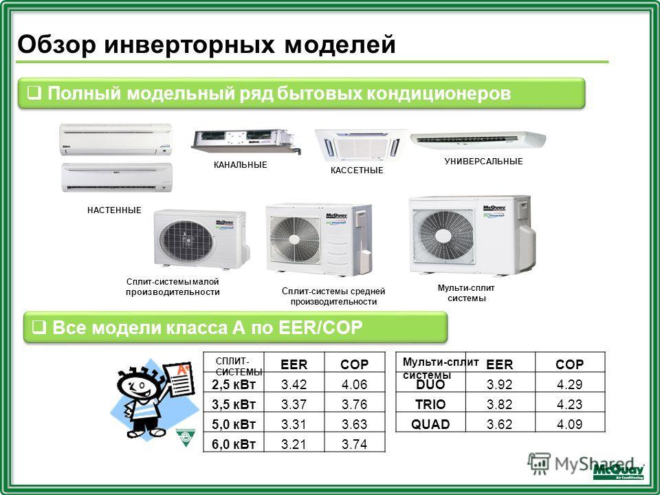 Обзор инверторных моделей EERCOP 2,5 кВт3.424.06 3,5 кВт3.373.76 5,0 кВт3.313.63 6,0 кВт3.213.74 Полный модельный ряд бытовых кондиционеров КАССЕТНЫЕ КАНАЛЬНЫЕ УНИВЕРСАЛЬНЫЕ НАСТЕННЫЕ Сплит-системы малой производительности Сплит -системы средней прои