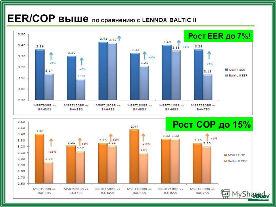 Рост EER до 7%! Рост COP до 15% EER/COP выше по сравнению с LENNOX BALTIC II