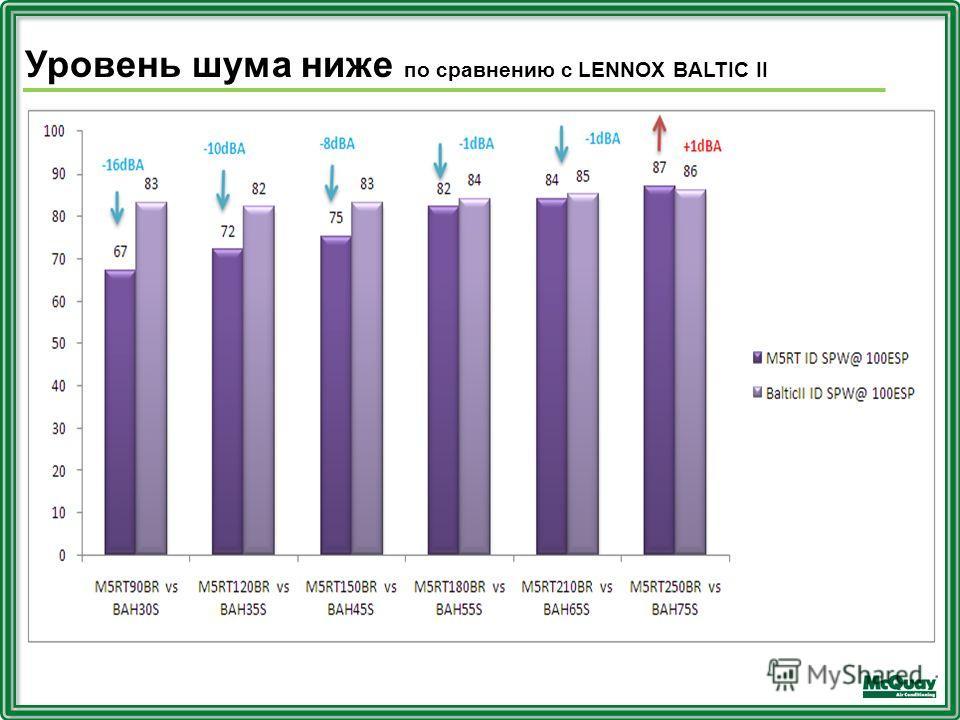 Уровень шума ниже по сравнению с LENNOX BALTIC II
