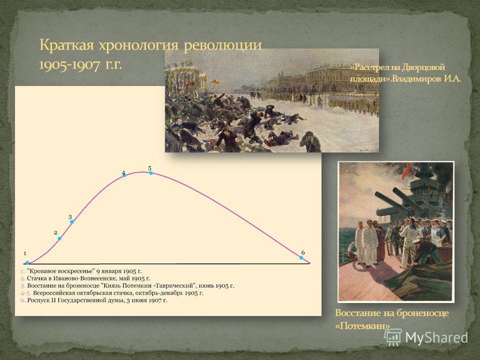 Краткая хронология революции 1905-1907 г.г. Восстание на броненосце «Потемкин»