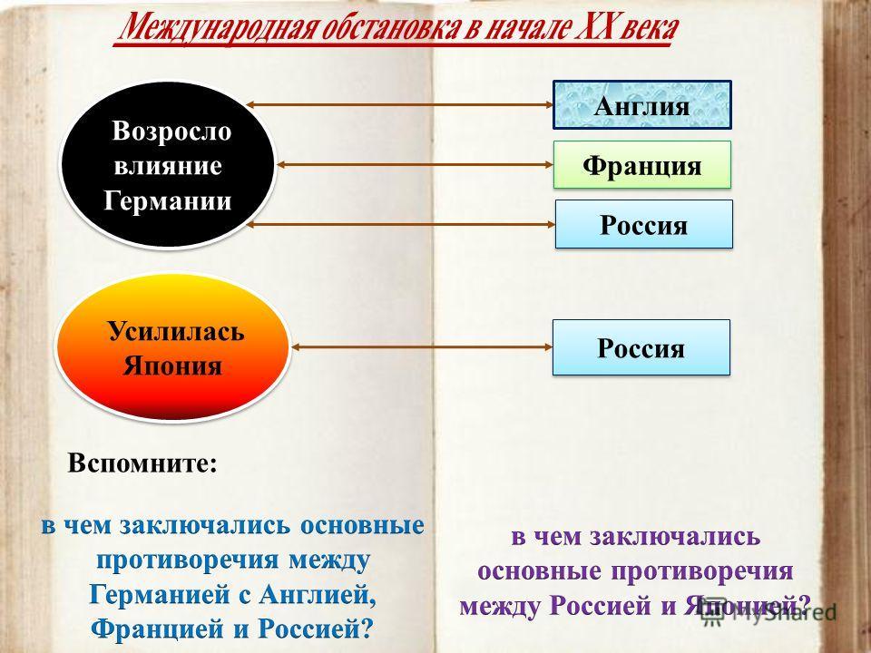 Возросло влияние Германии Англия Франция Россия Усилилась Япония Россия Вспомните: