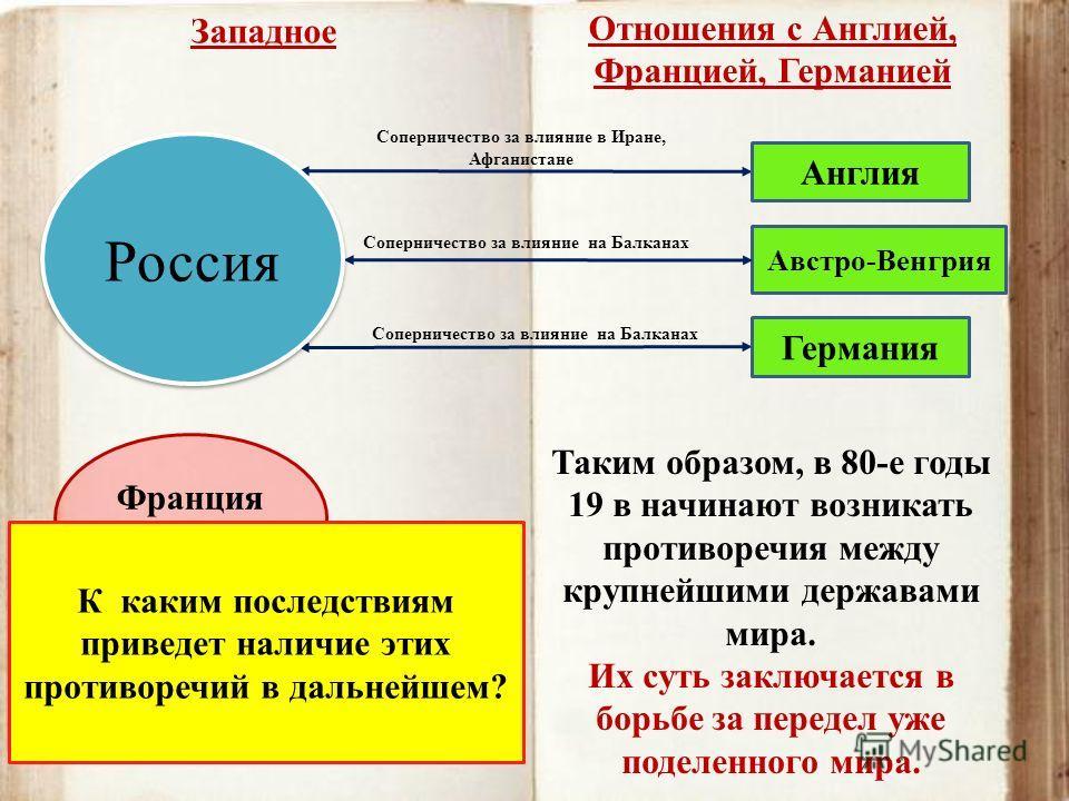 Англия Соперничество за влияние в Иране, Афганистане Австро-Венгрия Соперничество за влияние на Балканах Германия Россия Франция (союзник) Таким образом, в 80-е годы 19 в начинают возникать противоречия между крупнейшими державами мира. Их суть заклю