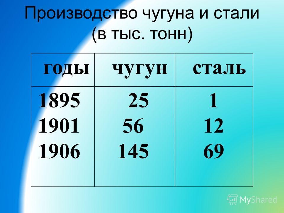 годы чугун сталь 1895 1901 1906 25 56 145 1 12 69 Производство чугуна и стали (в тыс. тонн)