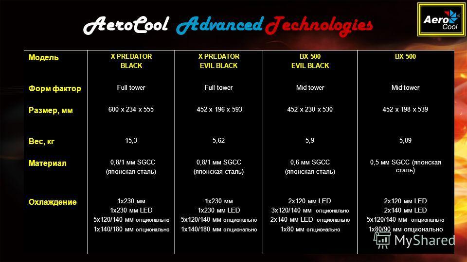 Модель X PREDATOR BLACK X PREDATOR EVIL BLACK BX 500 EVIL BLACK BX 500 Форм фактор Full tower Mid tower Размер, мм 600 x 234 x 555 452 x 196 x 593452 x 230 x 530452 х 198 х 539 Вес, кг 15,35,625,95,09 Материал 0,8/1 мм SGCC (японская сталь) 0,8/1 мм