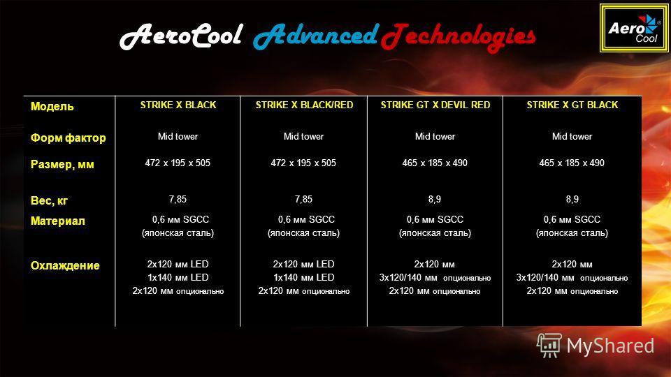 AeroCool Advanced Technologies Модель STRIKE X BLACKSTRIKE X BLACK/REDSTRIKE GT X DEVIL REDSTRIKE X GT BLACK Форм фактор Mid tower Размер, мм 472 x 195 x 505 465 x 185 x 490 Вес, кг 7,85 8,9 Материал 0,6 мм SGCC (японская сталь) 0,6 мм SGCC (японская
