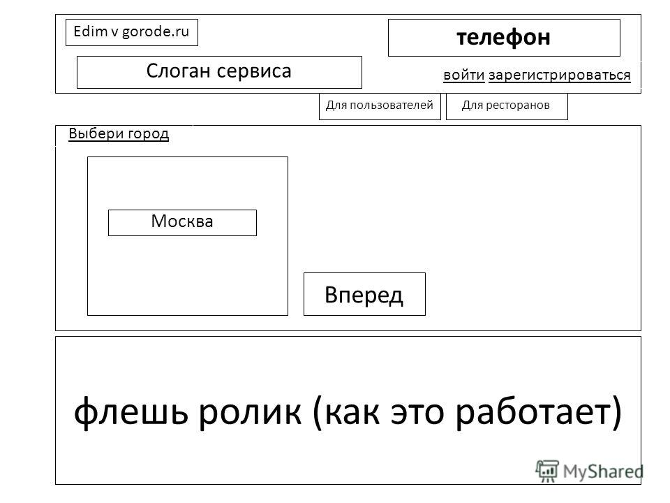 Edim v gorode.ru телефон Слоган сервиса войти зарегистрироваться Выбери город флешь ролик (как это работает) Вперед Для пользователейДля ресторанов Москва