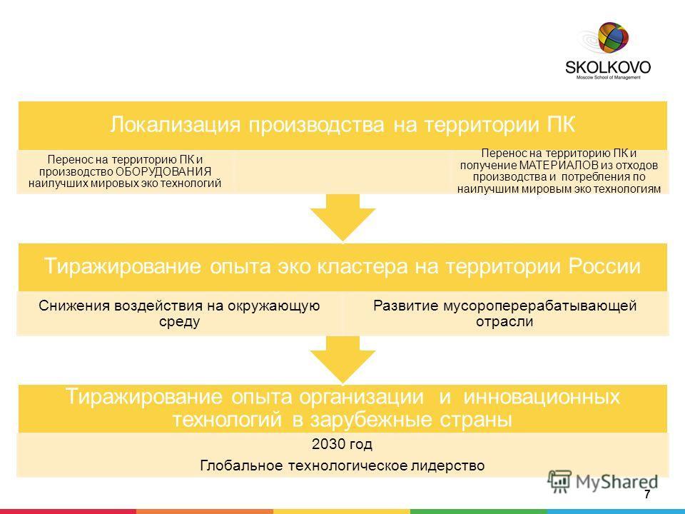 7 Тиражирование опыта организации и инновационных технологий в зарубежные страны 2030 год Глобальное технологическое лидерство Тиражирование опыта эко кластера на территории России Снижения воздействия на окружающую среду Развитие мусороперерабатываю