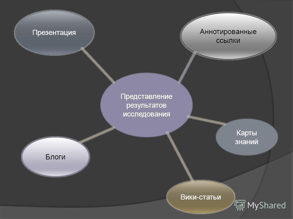 Представление результатов исследования Карты знаний Презентация Блоги Вики-статьи Аннотированные ссылки