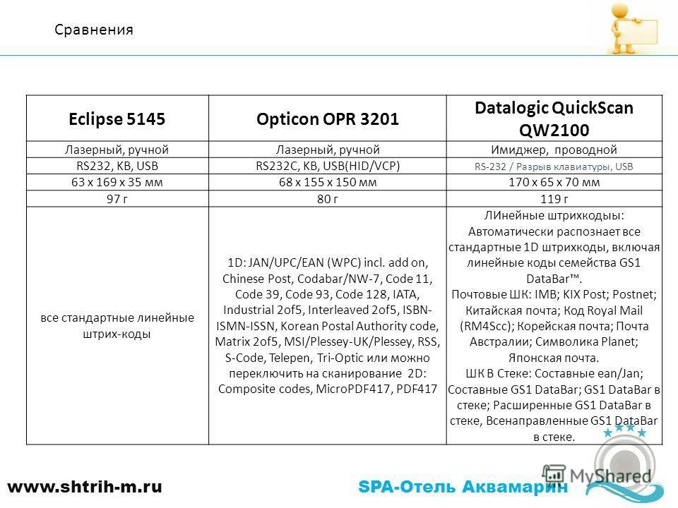 Сравнения Eclipse 5145Opticon OPR 3201 Datalogic QuickScan QW2100 Лазерный, ручной Имиджер, проводной RS232, KB, USBRS232C, KB, USB(HID/VCP) RS-232 / Разрыв клавиатуры, USB 63 х 169 х 35 мм68 х 155 х 150 мм170 х 65 х 70 мм 97 г80 г119 г все стандартн