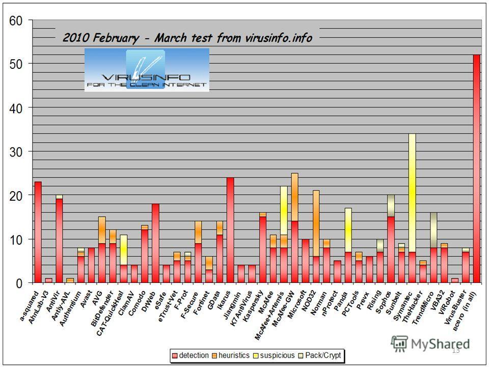 Proactive detection. Test of antivirus software 13