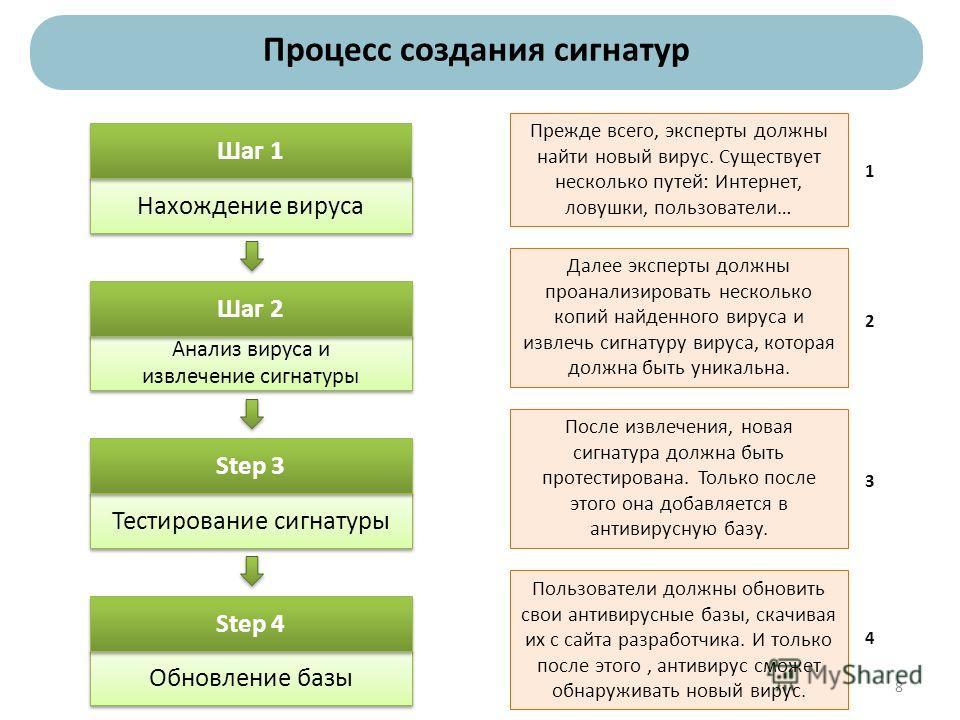 Нахождение вируса Шаг 1 Анализ вируса и извлечение сигнатуры Анализ вируса и извлечение сигнатуры Шаг 2 Тестирование сигнатуры Step 3 Обновление базы Step 4 Прежде всего, эксперты должны найти новый вирус. Существует несколько путей: Интернет, ловушк