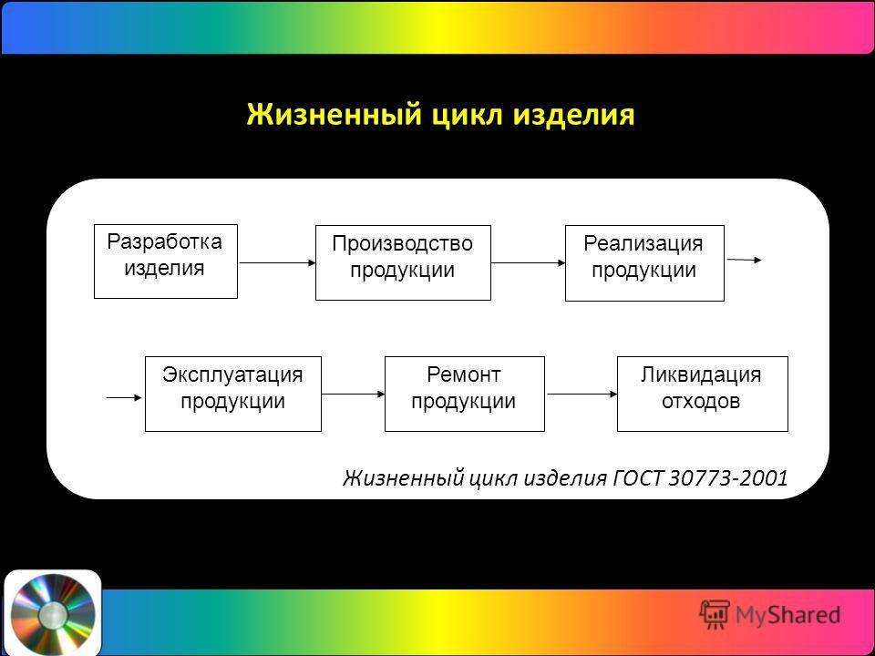 Жизненный цикл изделия Производство продукции Ремонт продукции Реализация продукции Эксплуатация продукции Разработка изделия Ликвидация отходов Жизненный цикл изделия ГОСТ 30773-2001