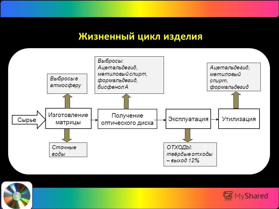 Жизненный цикл изделия Изготовление матрицы Эксплуатация Утилизация Сточные воды Получение оптического диска ОТХОДЫ: твёрдые отходы – выход 12% Выбросы в атмосферу Выбросы: Ацетальдегид, метиловый спирт, формальдегид, бисфенол А Ацетальдегид, метилов