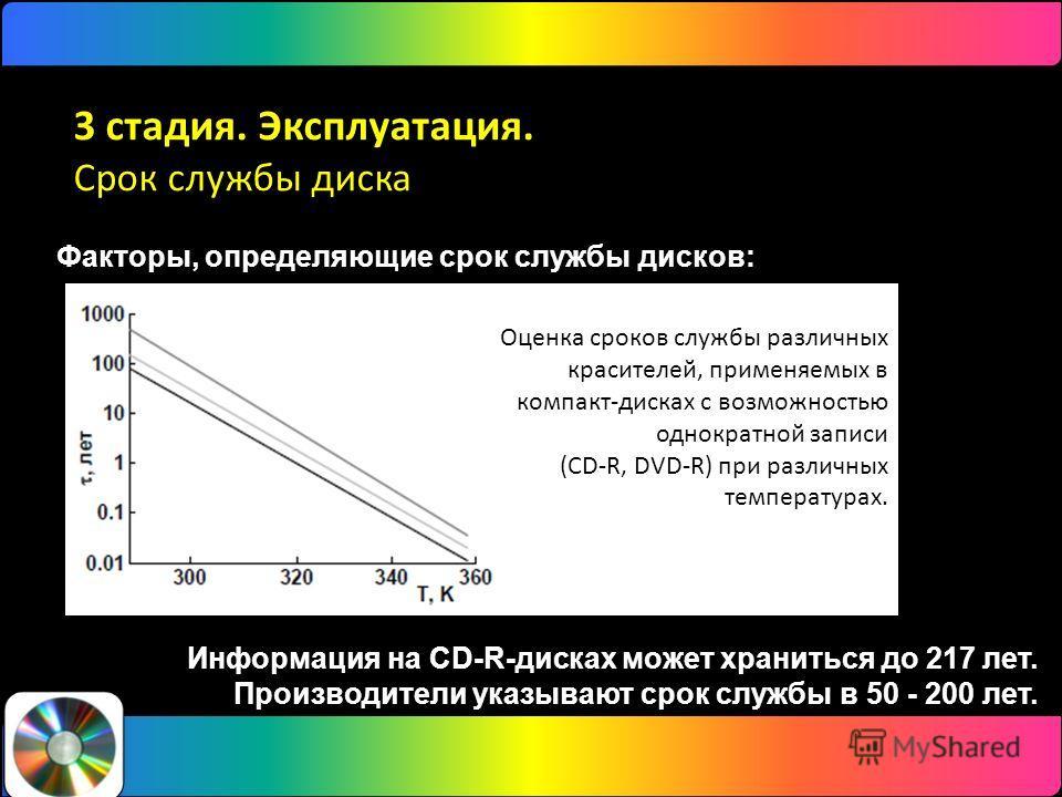 Факторы, определяющие срок службы дисков: тип диска качество изготовления условия хранения диска перед записью информации условия обращения окружающие условия. 3 стадия. Эксплуатация. Срок службы диска Информация на CD-R-дисках может храниться до 217