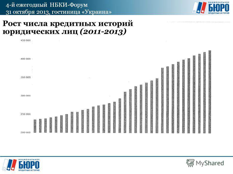 4-й ежегодный НБКИ-Форум 31 октября 2013, гостиница «Украина» Рост числа кредитных историй юридических лиц (2011-2013)